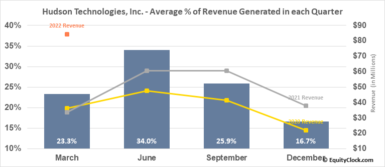 Hudson Technologies, Inc. (NASD:HDSN) Revenue Seasonality
