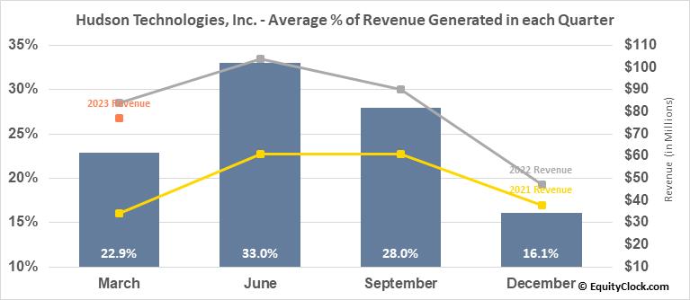 Hudson Technologies, Inc. (NASD:HDSN) Revenue Seasonality