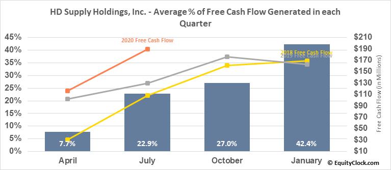 HD Supply Holdings, Inc. (NASD:HDS) Free Cash Flow Seasonality