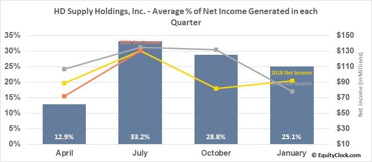 HD Supply Holdings, Inc. (NASD:HDS) Net Income Seasonality