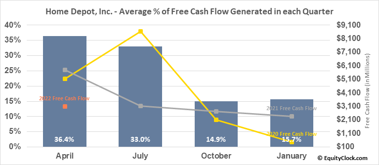 Home Depot, Inc. (NYSE:HD) Free Cash Flow Seasonality