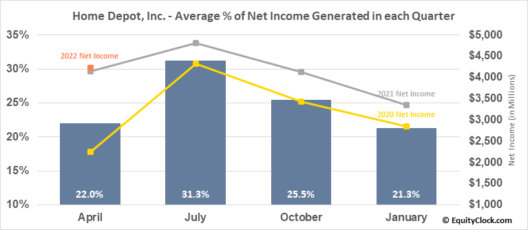 Home Depot, Inc. (NYSE:HD) Net Income Seasonality