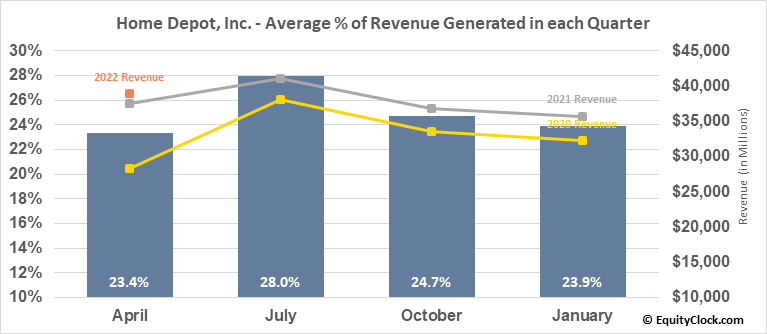 Home Depot, Inc. (NYSE:HD) Revenue Seasonality