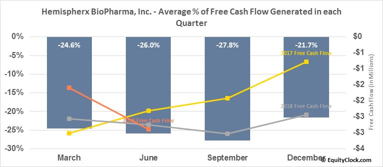 Hemispherx BioPharma, Inc. (AMEX:HEB) Free Cash Flow Seasonality
