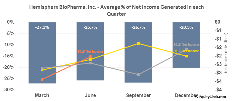 Hemispherx BioPharma, Inc. (AMEX:HEB) Net Income Seasonality