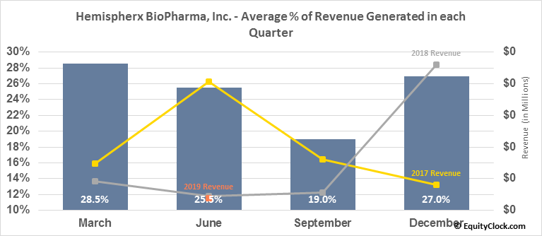 Hemispherx BioPharma, Inc. (AMEX:HEB) Revenue Seasonality