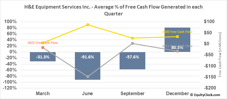 H&E Equipment Services Inc. (NASD:HEES) Free Cash Flow Seasonality