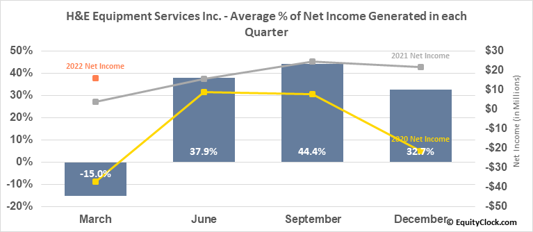 H&E Equipment Services Inc. (NASD:HEES) Net Income Seasonality