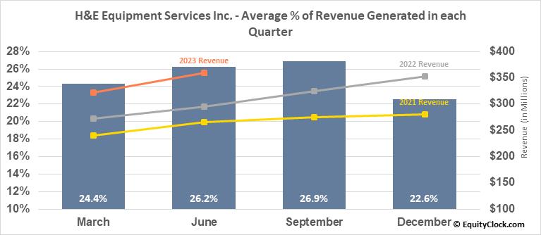 H&E Equipment Services Inc. (NASD:HEES) Revenue Seasonality