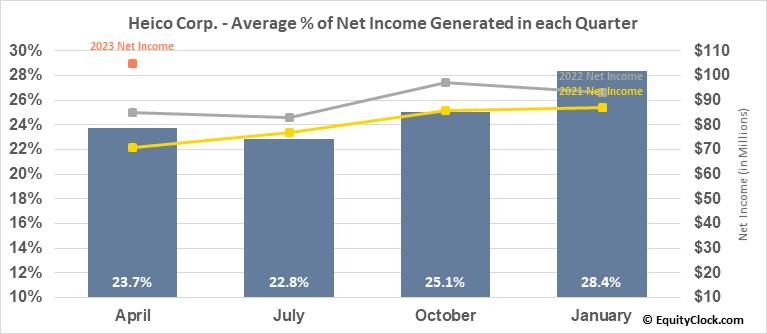Heico Corp. (NYSE:HEI/A) Net Income Seasonality