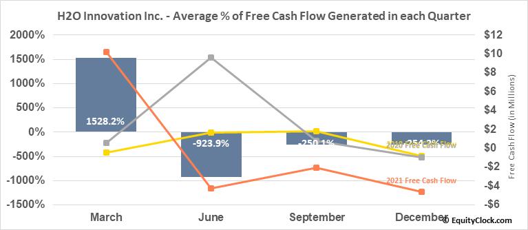 H2O Innovation Inc. (TSXV:HEO.V) Free Cash Flow Seasonality