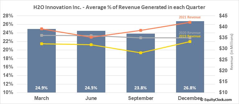 H2O Innovation Inc. (TSXV:HEO.V) Revenue Seasonality