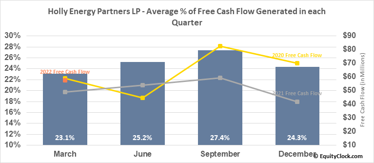 Holly Energy Partners LP (NYSE:HEP) Free Cash Flow Seasonality