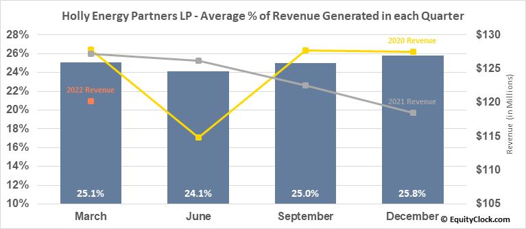 Holly Energy Partners LP (NYSE:HEP) Revenue Seasonality