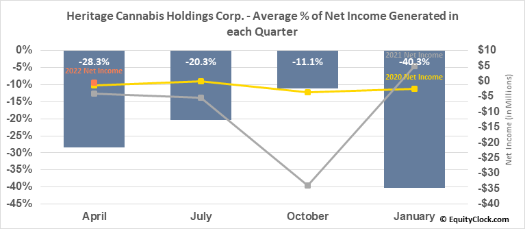 Heritage Cannabis Holdings Corp. (OTCMKT:HERTF) Net Income Seasonality