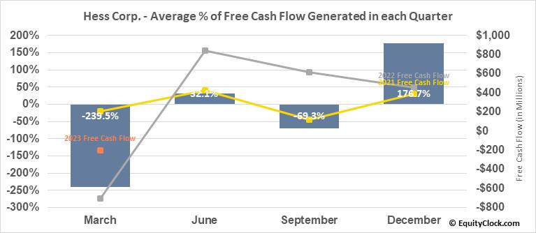 Hess Corp. (NYSE:HES) Free Cash Flow Seasonality