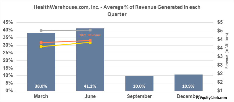 HealthWarehouse.com, Inc. (OTCMKT:HEWA) Revenue Seasonality
