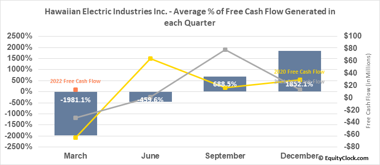 Hawaiian Electric Industries Inc. (NYSE:HE) Free Cash Flow Seasonality