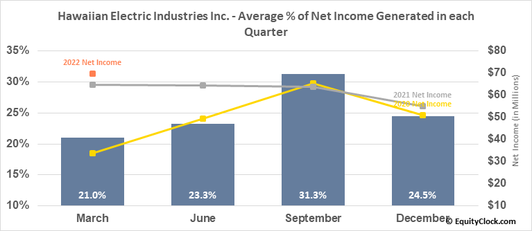 Hawaiian Electric Industries Inc. (NYSE:HE) Net Income Seasonality