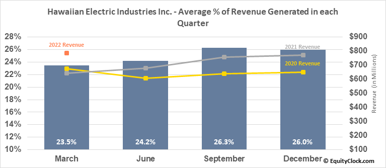 Hawaiian Electric Industries Inc. (NYSE:HE) Revenue Seasonality