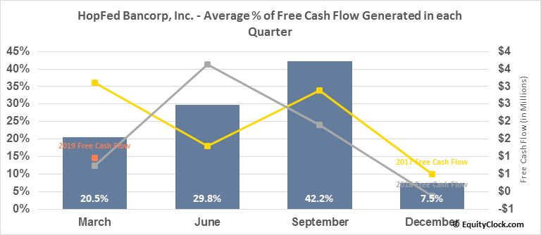 HopFed Bancorp, Inc. (NASD:HFBC) Free Cash Flow Seasonality
