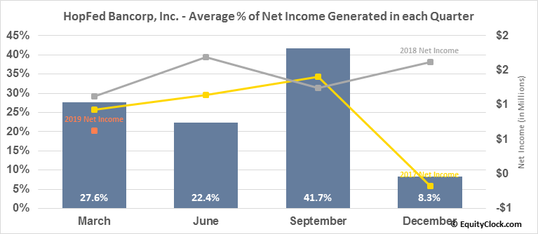 HopFed Bancorp, Inc. (NASD:HFBC) Net Income Seasonality