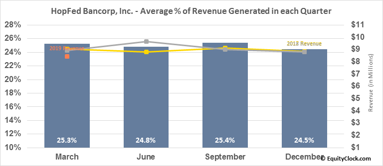 HopFed Bancorp, Inc. (NASD:HFBC) Revenue Seasonality