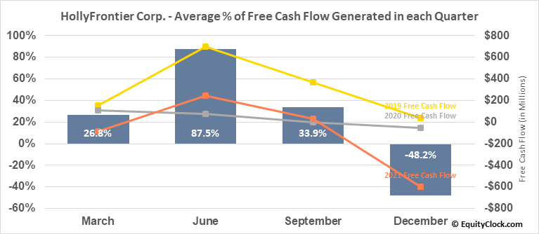 HollyFrontier Corp. (NYSE:HFC) Free Cash Flow Seasonality