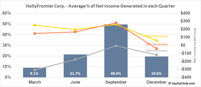 HollyFrontier Corp. (NYSE:HFC) Net Income Seasonality