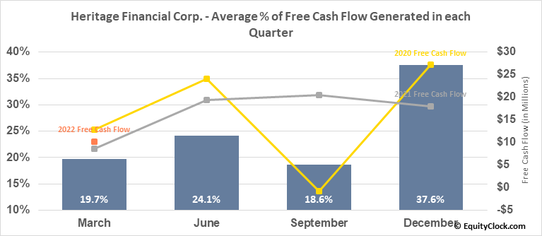 Heritage Financial Corp. (NASD:HFWA) Free Cash Flow Seasonality