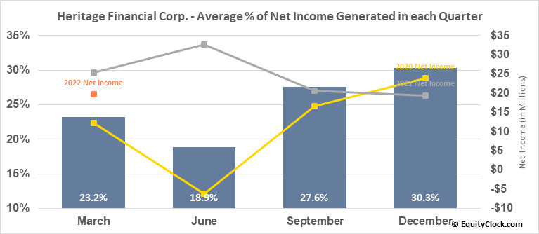 Heritage Financial Corp. (NASD:HFWA) Net Income Seasonality