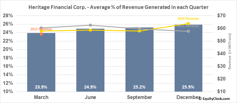 Heritage Financial Corp. (NASD:HFWA) Revenue Seasonality