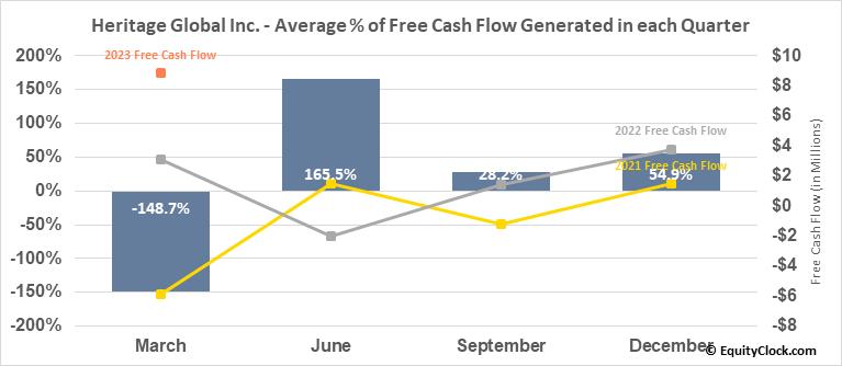 Heritage Global Inc. (OTCMKT:HGBL) Free Cash Flow Seasonality