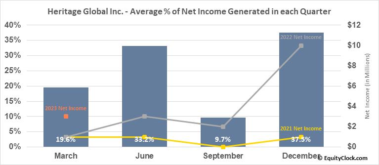 Heritage Global Inc. (OTCMKT:HGBL) Net Income Seasonality