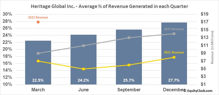 Heritage Global Inc. (OTCMKT:HGBL) Revenue Seasonality