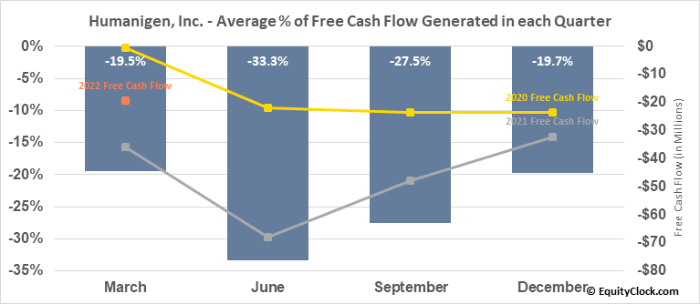 Humanigen, Inc. (OTCMKT:HGEN) Free Cash Flow Seasonality