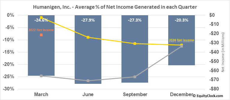 Humanigen, Inc. (OTCMKT:HGEN) Net Income Seasonality