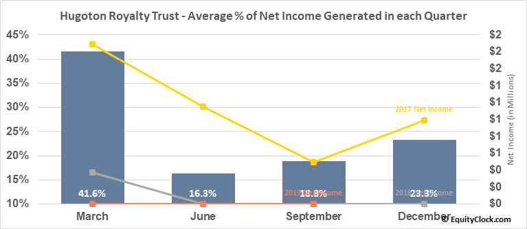 Hugoton Royalty Trust (OTCMKT:HGTXU) Net Income Seasonality
