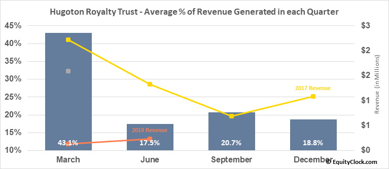 Hugoton Royalty Trust (OTCMKT:HGTXU) Revenue Seasonality