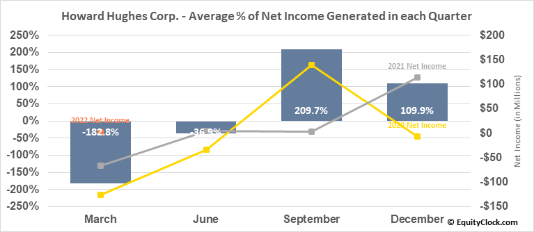 Howard Hughes Corp. (NYSE:HHC) Net Income Seasonality