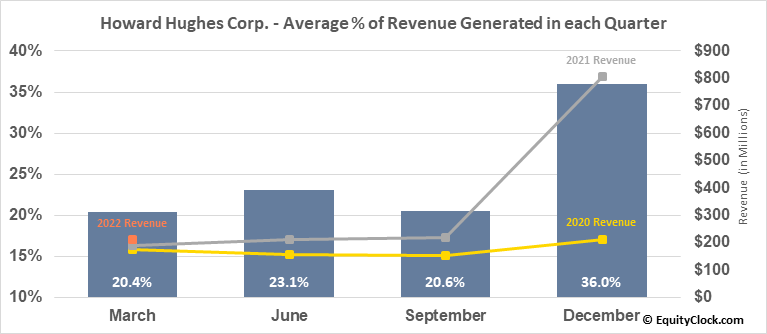 Howard Hughes Corp. (NYSE:HHC) Revenue Seasonality