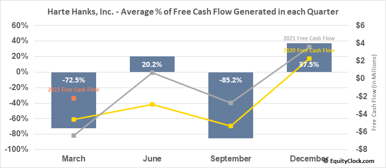 Harte Hanks, Inc. (NYSE:HHS) Free Cash Flow Seasonality