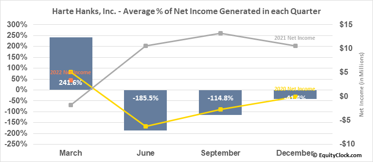 Harte Hanks, Inc. (NYSE:HHS) Net Income Seasonality