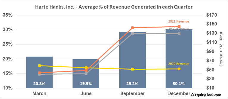 Harte Hanks, Inc. (NYSE:HHS) Revenue Seasonality