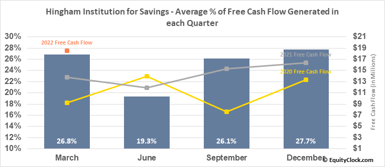 Hingham Institution for Savings (NASD:HIFS) Free Cash Flow Seasonality