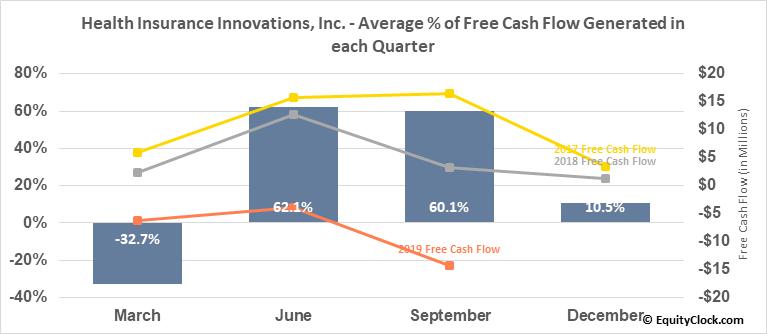 Health Insurance Innovations, Inc. (NASD:HIIQ) Free Cash Flow Seasonality