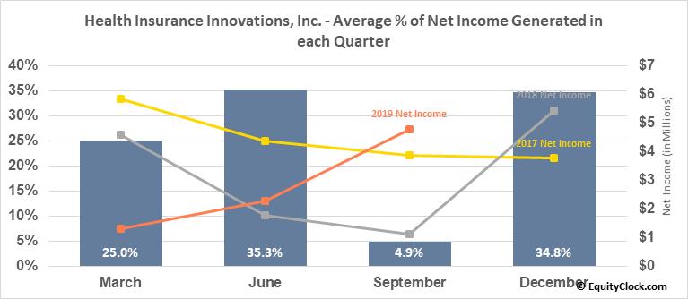 Health Insurance Innovations, Inc. (NASD:HIIQ) Net Income Seasonality