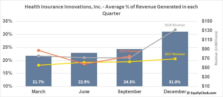 Health Insurance Innovations, Inc. (NASD:HIIQ) Revenue Seasonality