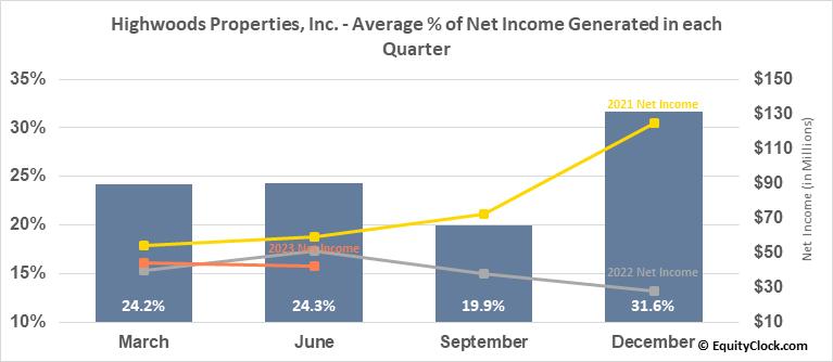 Highwoods Properties, Inc. (NYSE:HIW) Net Income Seasonality