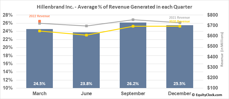 Hillenbrand Inc. (NYSE:HI) Revenue Seasonality